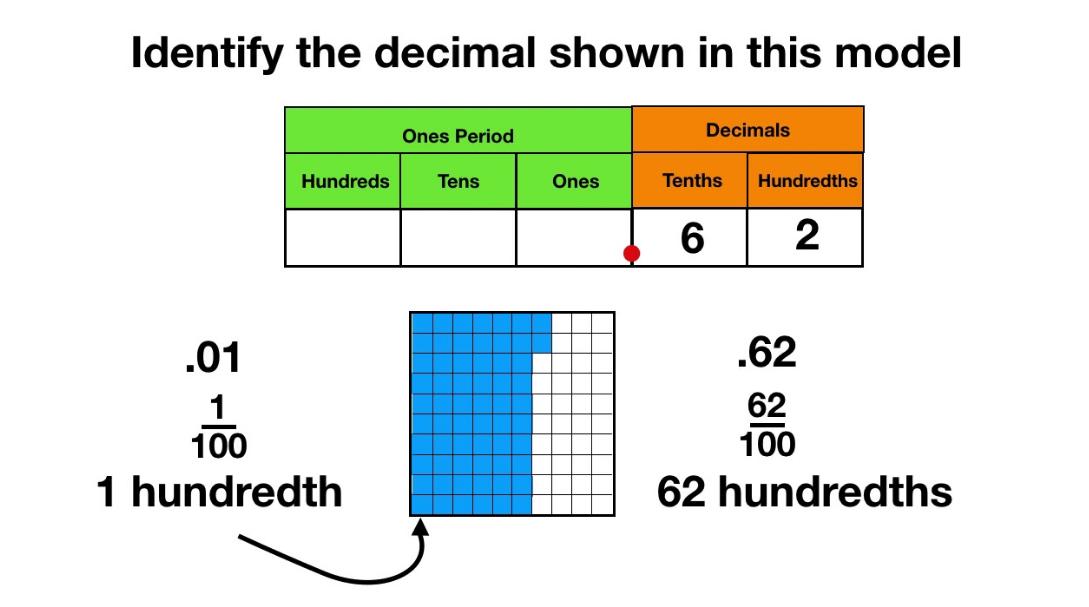 Place Value: Decimals