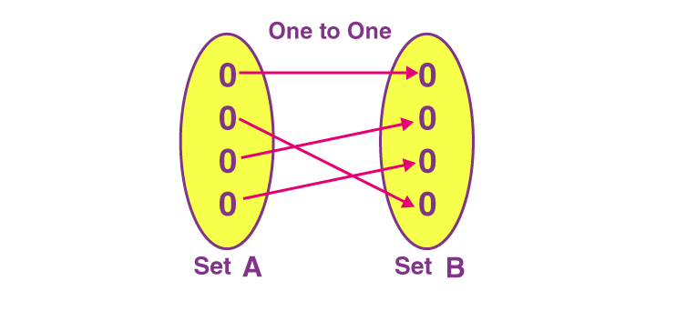 One to One Function